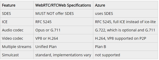 How does the new azure communication service (ACS) implement webrtc?