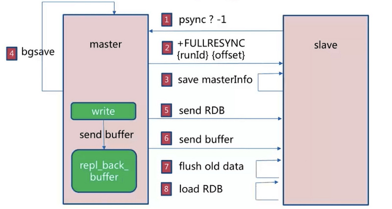 Learn about persistence and sentinel architecture of redis