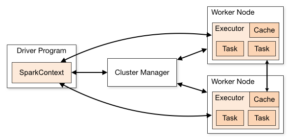 Keep up with the pace of big data: quickly build spark cluster