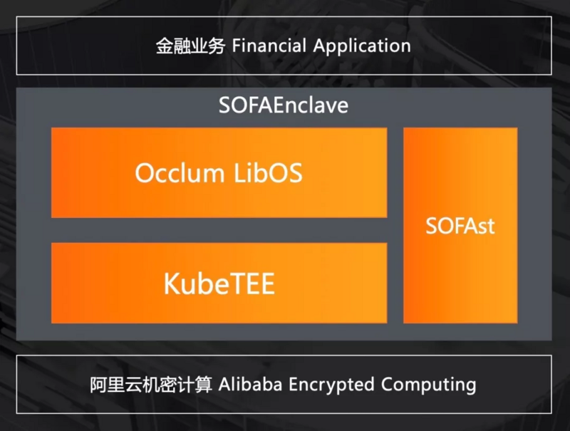 When fintech meets cloud native, how does ant financial do security architecture?