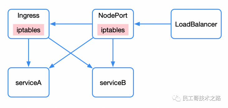You have to understand these principles of kubernetes