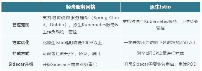 Netease lightboat service grid product upgrade, fully embrace the next generation of micro Service Technology