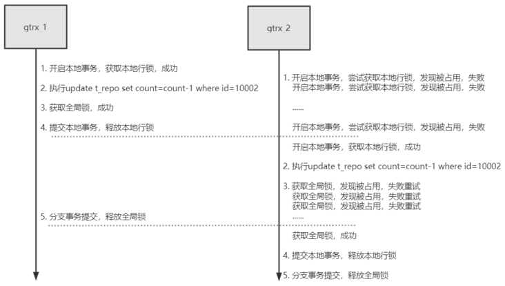 14000 words distributed transaction principle analysis, master all of them, are you afraid of being asked in the interview?