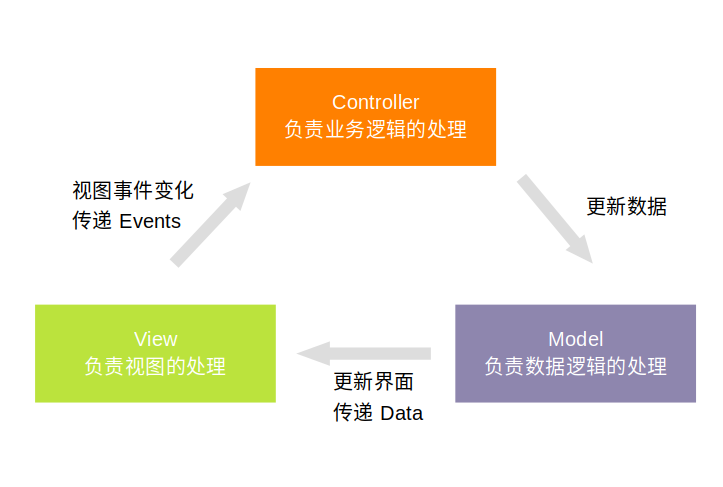 Architecture pattern in Android Development -- MVC / MVP / MVVM