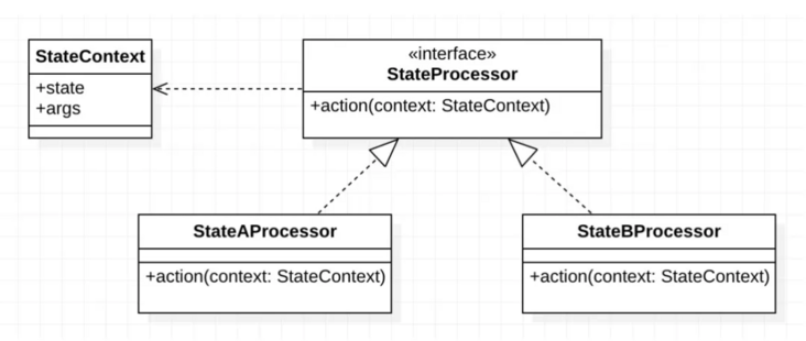 Design of general programmable order state machine engine for Gaode taxi
