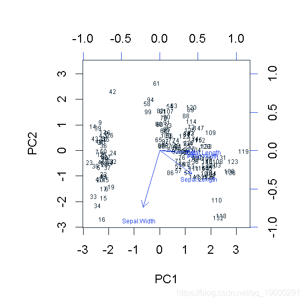 Extension data tecdat: R language K-means clustering, hierarchical clustering, principal component (PCA) dimensionality reduction and visual analysis of iris dataset