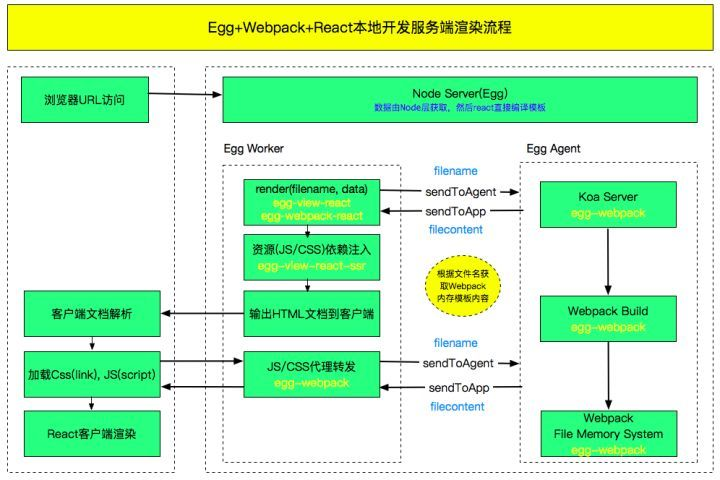 Introduction to engineering rendering of eggreact SSR server