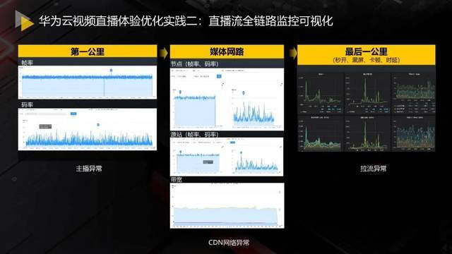 Cloud based era: Huawei cloud audio and video quality monitoring and Optimization Practice
