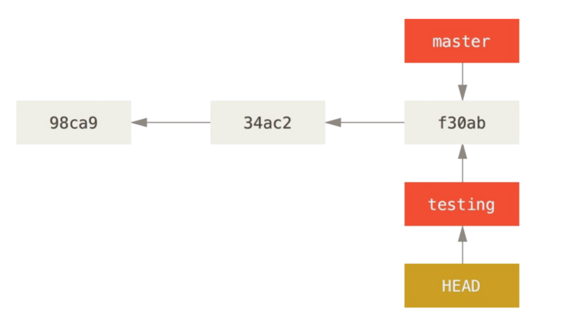 How to use Git to improve the efficiency of R&D team
