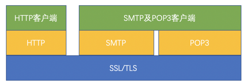 An article lets you understand SSL / TLS protocol thoroughly
