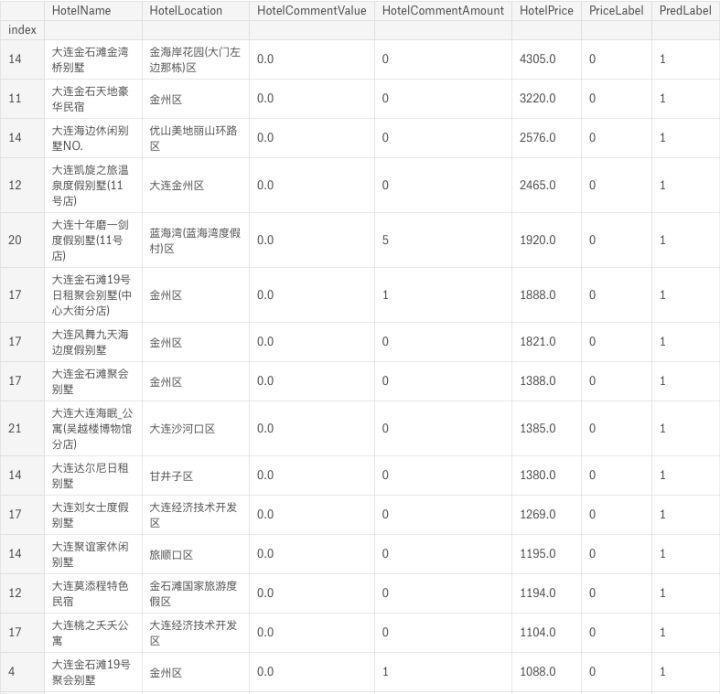 Analysis of hotel data in Dalian