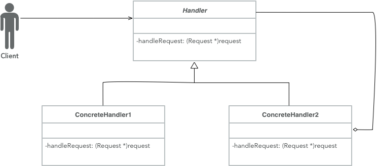 Analysis of Objective-C design pattern - responsibility chain