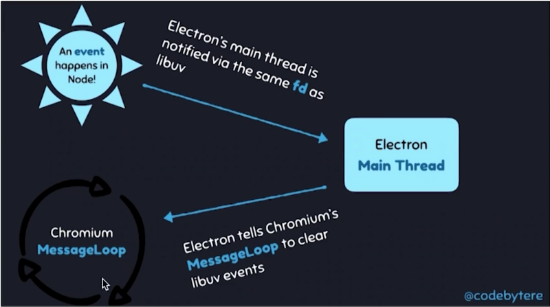 The secret of electron architecture