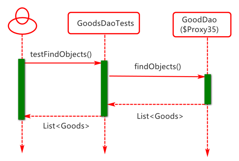 Integrated implementation and principle analysis of mybatis framework in 05 springboot project