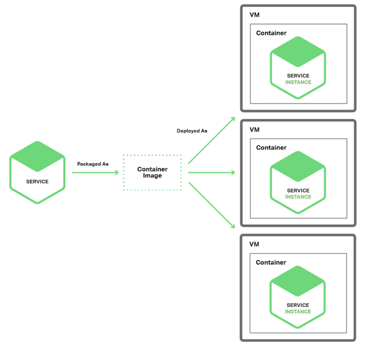 How to deploy applications under the microservice architecture??