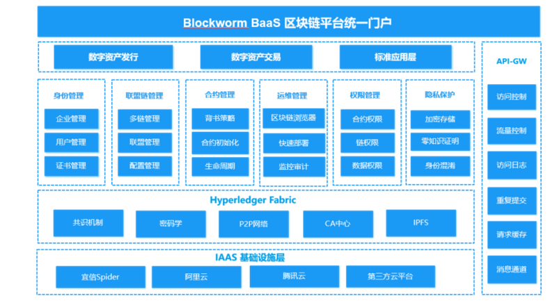 Speed up by 50%! Architecture and characteristics analysis of blockworm baas platform of Yixin blockchain