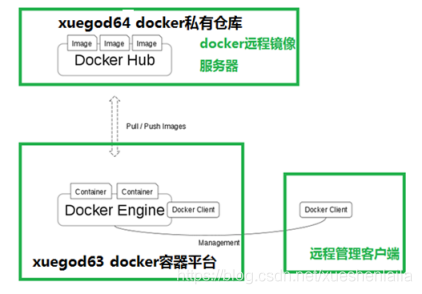 Configuration and use of private image warehouse of microservice architect docker