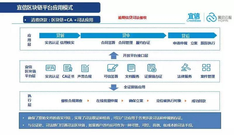 Yixin blockchain practice case and exploration