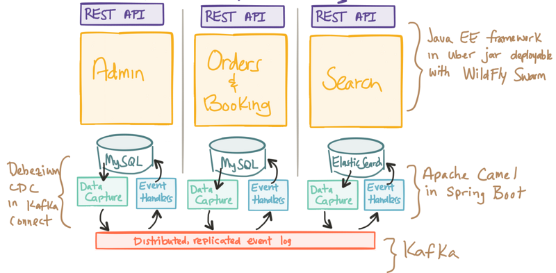 Stepping.js ——Two steps to complete the front and back end separation architecture design