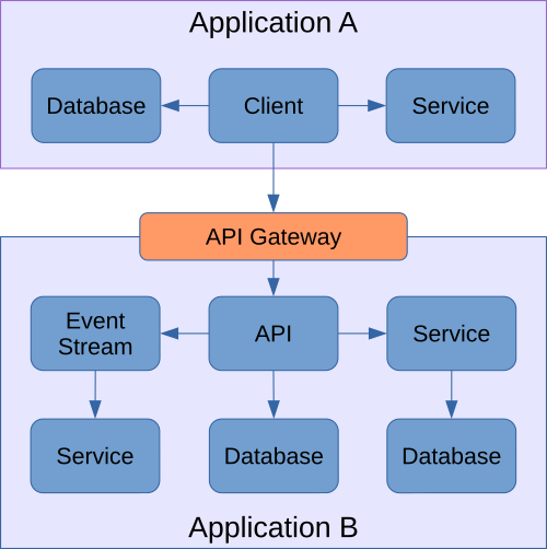 Differences between service grid and API gateway