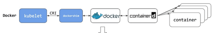 Bye, docker! 5 minutes to transform containerd!