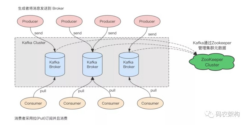 How to develop a perfect Kafka producer client?