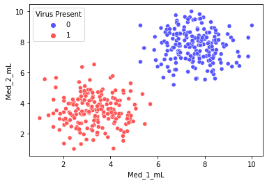 Machine learning (4): popular understanding of SVM and code practice