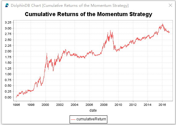 How to realize momentum trading strategy with database
