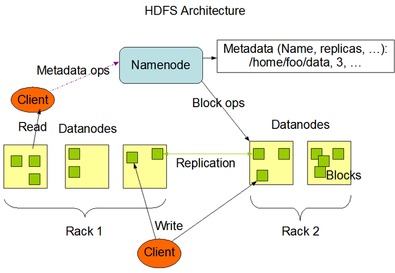 Hadoop Series I Distributed File System Hdfs Develop Paper
