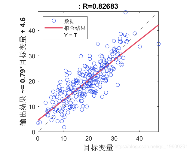 Prediction of human fat percentage data with BP neural network in MATLAB
