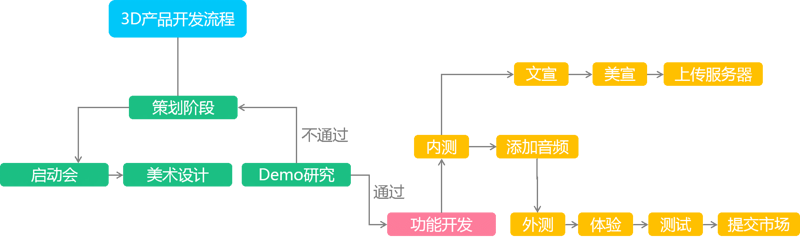Old drivers tell you how to operate and update 150 apps at the same time? |Cai Luwei, CTO of baby bus