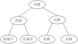 What is XML? Using XML to parse tree structure data