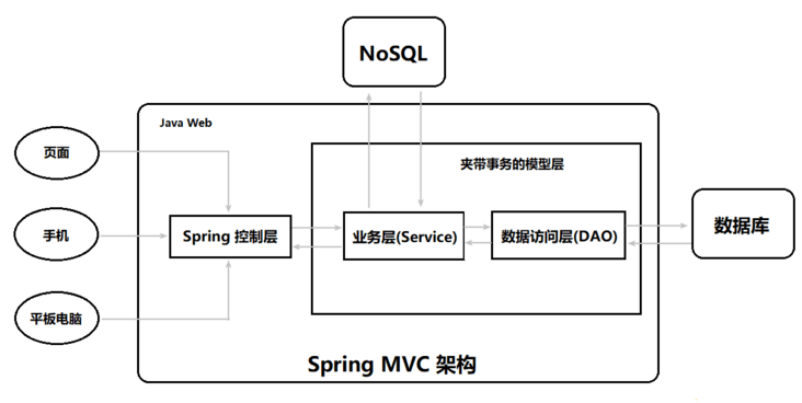 It may be a little long introduction to spring MVC, but learning may be wealth and freedom!