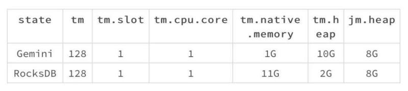 The difference of data processing ability is 2.4 times? Performance comparison experiment of Flink using rocksdb and Gemini
