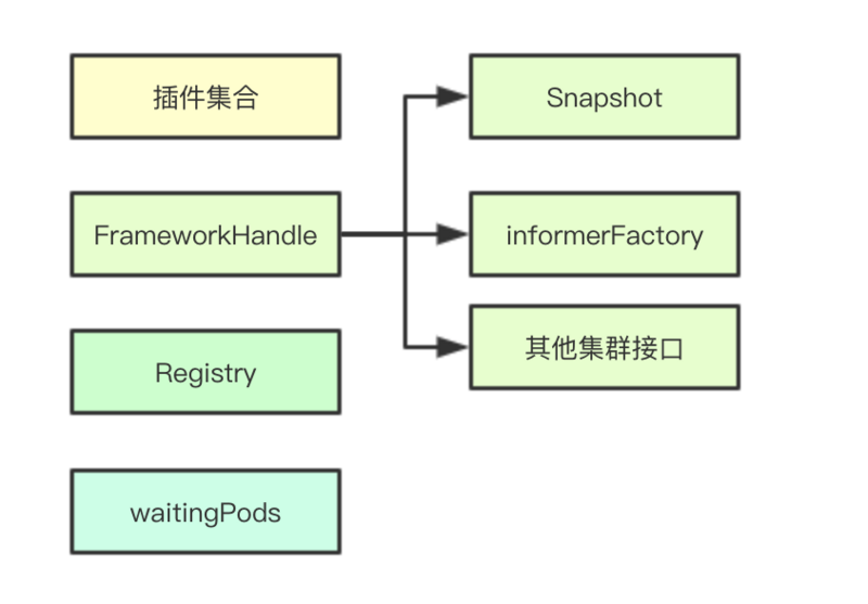 Illustrate the core data structure of kubernetes scheduler framework