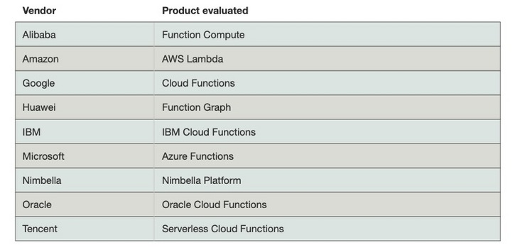 How to evaluate the service capability of serverless, this report gives 40 criteria