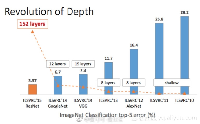 A comprehensive design guide for CNN image classification