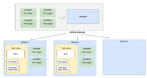 How to optimize OSS for data Lake analysis?