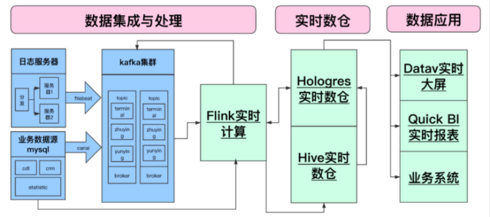 Call technology: the evolution of real time data warehouse based on Flink + hologres