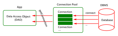 How to integrate hikaricp connection pool under 04 springboot project?