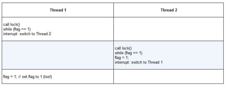 Operating system concurrency lock