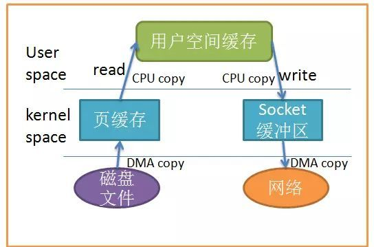 Analysis of zero copy technology in Linux