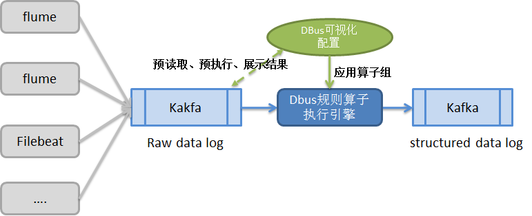 Dismantling the system architecture of the big data bus platform DBUS
