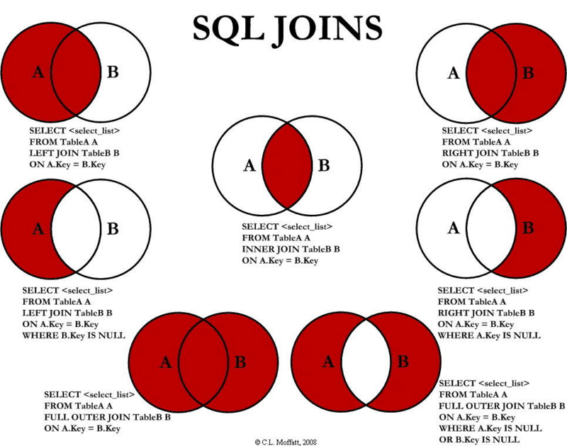 Data analysis SQL advanced