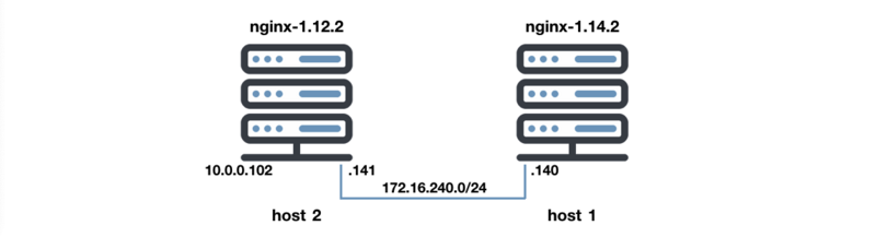 Nginx (2) – Create a reverse proxy server with caching capabilities