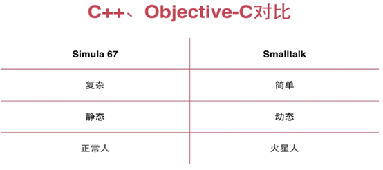 Mooc.com_ Learning summary of Objective-C object oriented initial experience