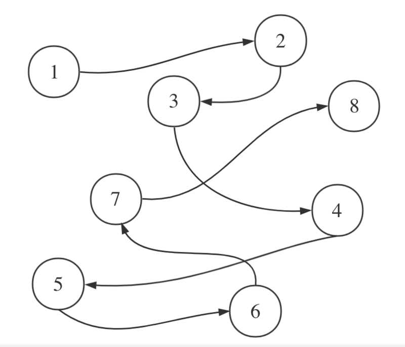 Overview of data structure and algorithm