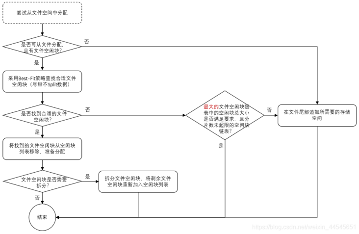 Diagram of the storage allocation strategy of tcapsusdb