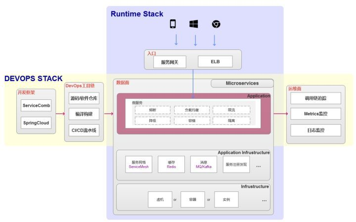 Quickly understand the micro service application in cloud origin (including welfare)