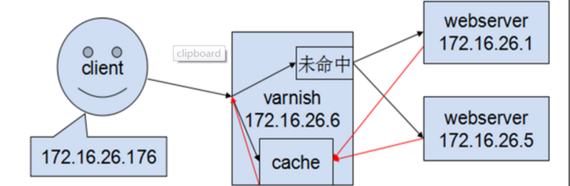 Cache server varnish